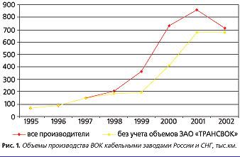 производства оптического кабеля в России